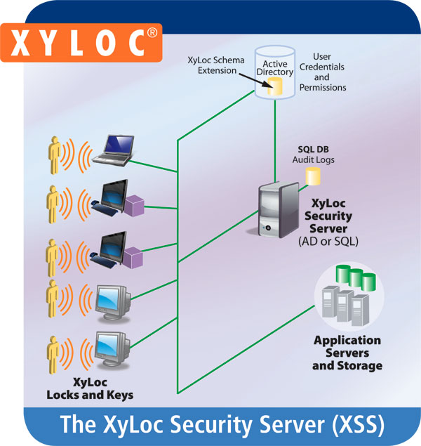 XyLoc Security Server Diagram